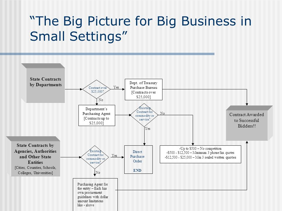 """""""The Big Picture for Big Business in Small Settings"""" Yes No Yes Existing Contract for commodity or service? Direct Purchase Order END No Contract Awar"""