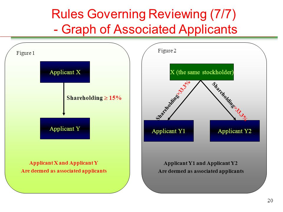 20 Rules Governing Reviewing (7/7) - Graph of Associated Applicants Applicant X Applicant Y Applicant X and Applicant Y Are deemed as associated applicants Figure 1 X (the same stockholder) Applicant Y1Applicant Y2 Applicant Y1 and Applicant Y2 Are deemed as associated applicants Figure 2 Shareholding  15% Shareholding>33.3%