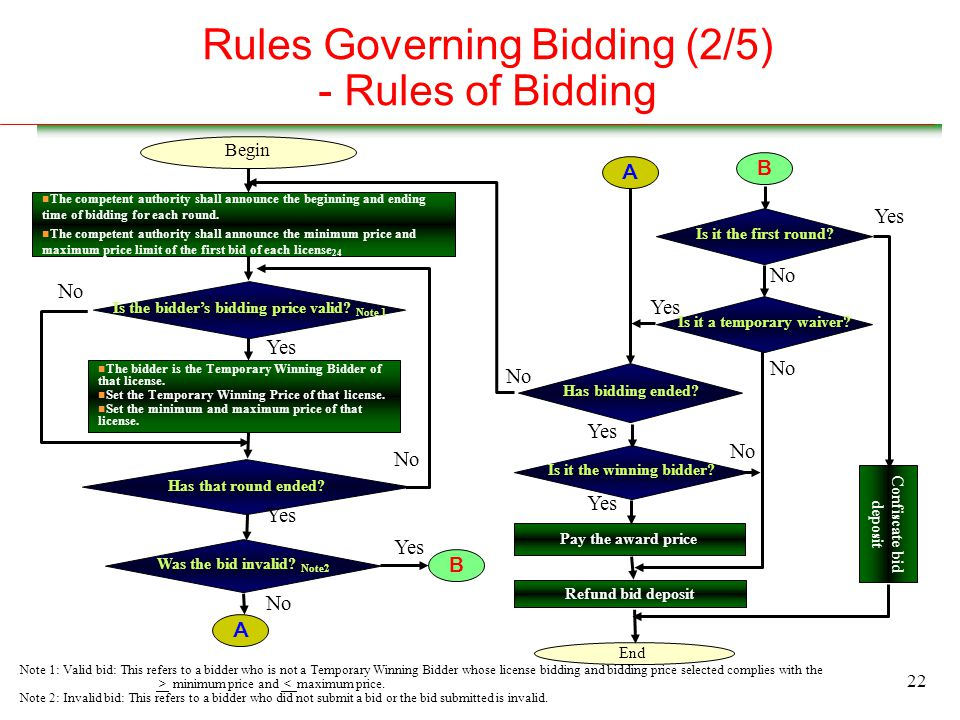 22 Rules Governing Bidding (2/5) - Rules of Bidding Yes Was the bid invalid.