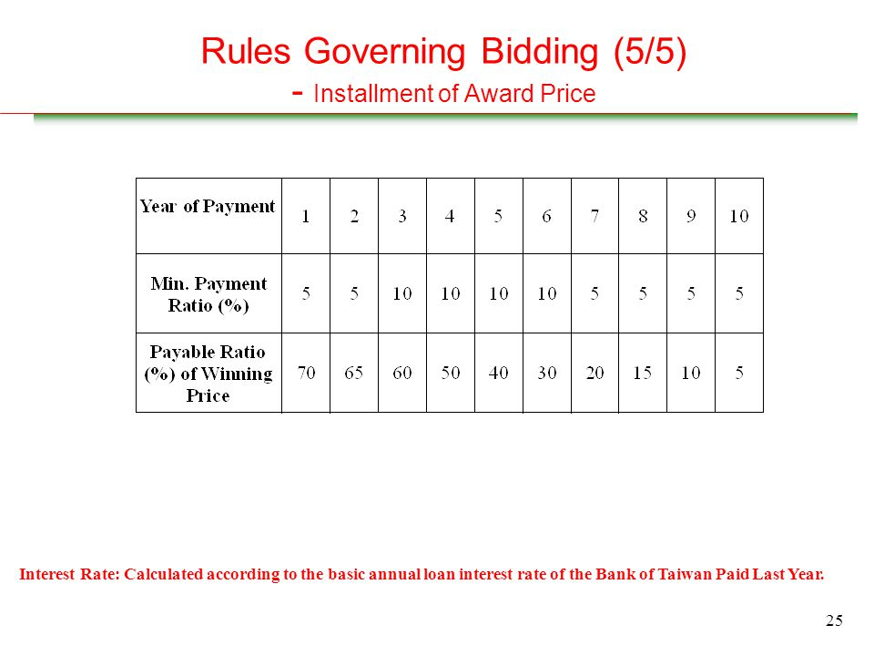 25 Rules Governing Bidding (5/5) - Installment of Award Price Interest Rate: Calculated according to the basic annual loan interest rate of the Bank of Taiwan Paid Last Year.