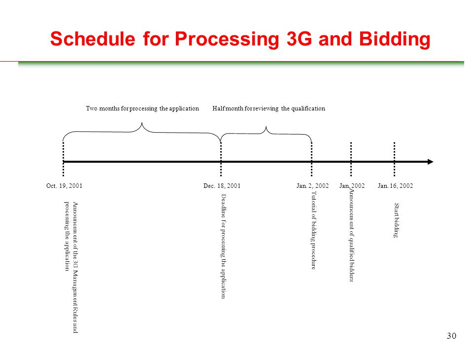 30 Schedule for Processing 3G and Bidding Deadline for processing the application Tutorial of bidding procedure Announcement of qualified bidders Start bidding Jan.