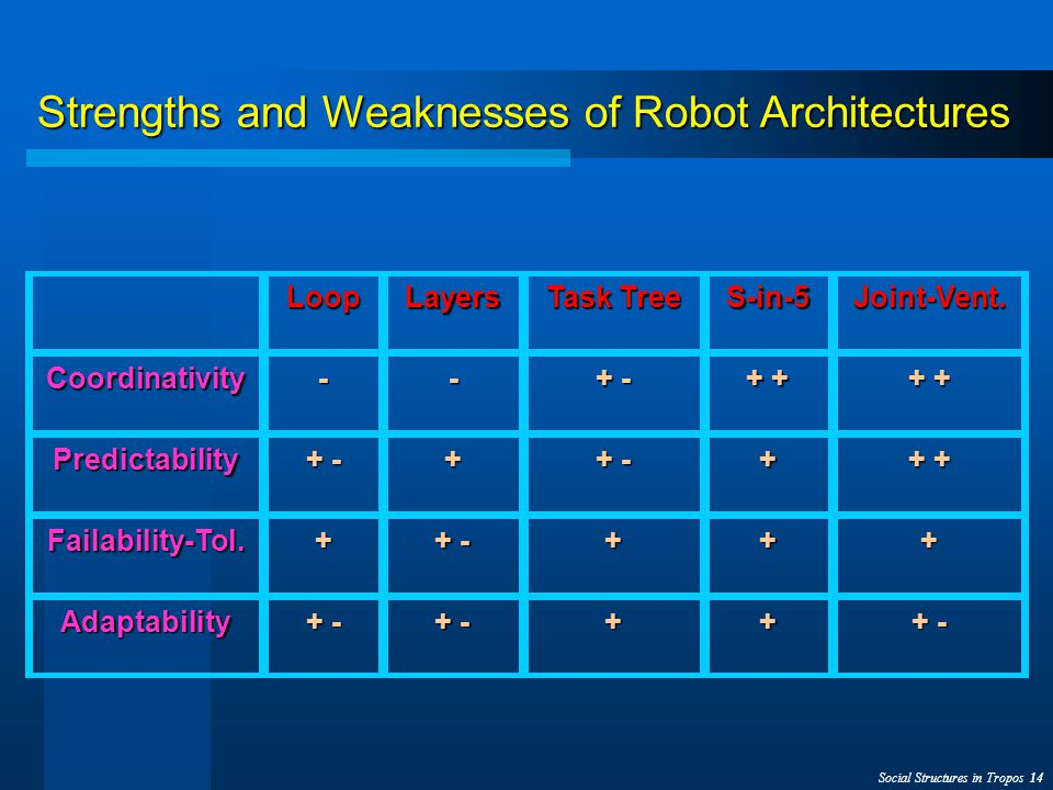Social Structures in Tropos 14 Strengths and Weaknesses of Robot Architectures LoopLayers Task Tree S-in-5Joint-Vent.