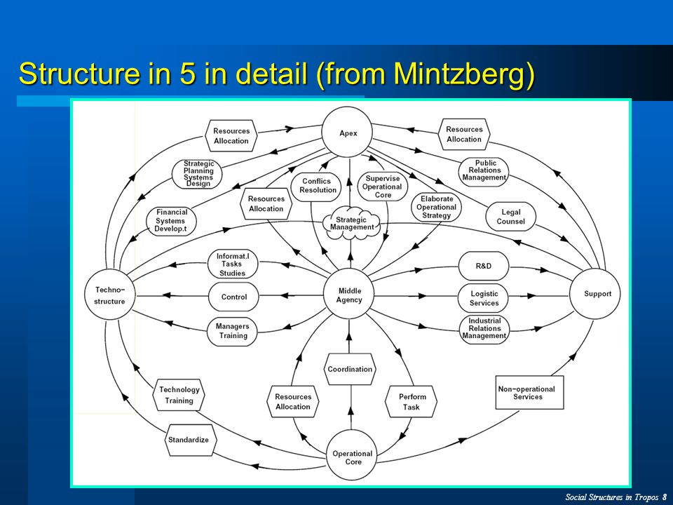 Social Structures in Tropos 19 Media Industry: Early Requirements Organization Modeling with the Joint Venture Style