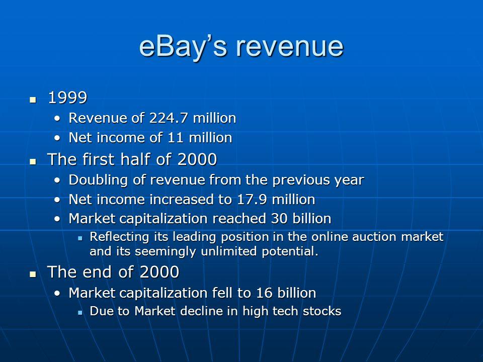 eBay's revenue 1999 1999 Revenue of 224.7 millionRevenue of 224.7 million Net income of 11 millionNet income of 11 million The first half of 2000 The