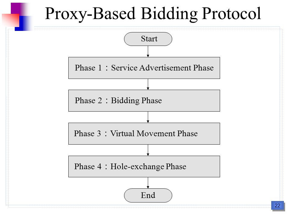 22 Start Phase 1 : Service Advertisement Phase Phase 2 : Bidding Phase Phase 3 : Virtual Movement Phase Phase 4 : Hole-exchange Phase End Proxy-Based