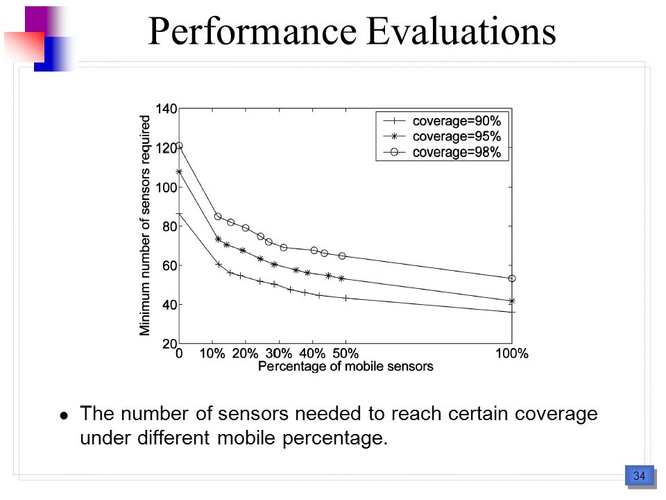34 Performance Evaluations The number of sensors needed to reach certain coverage under different mobile percentage.
