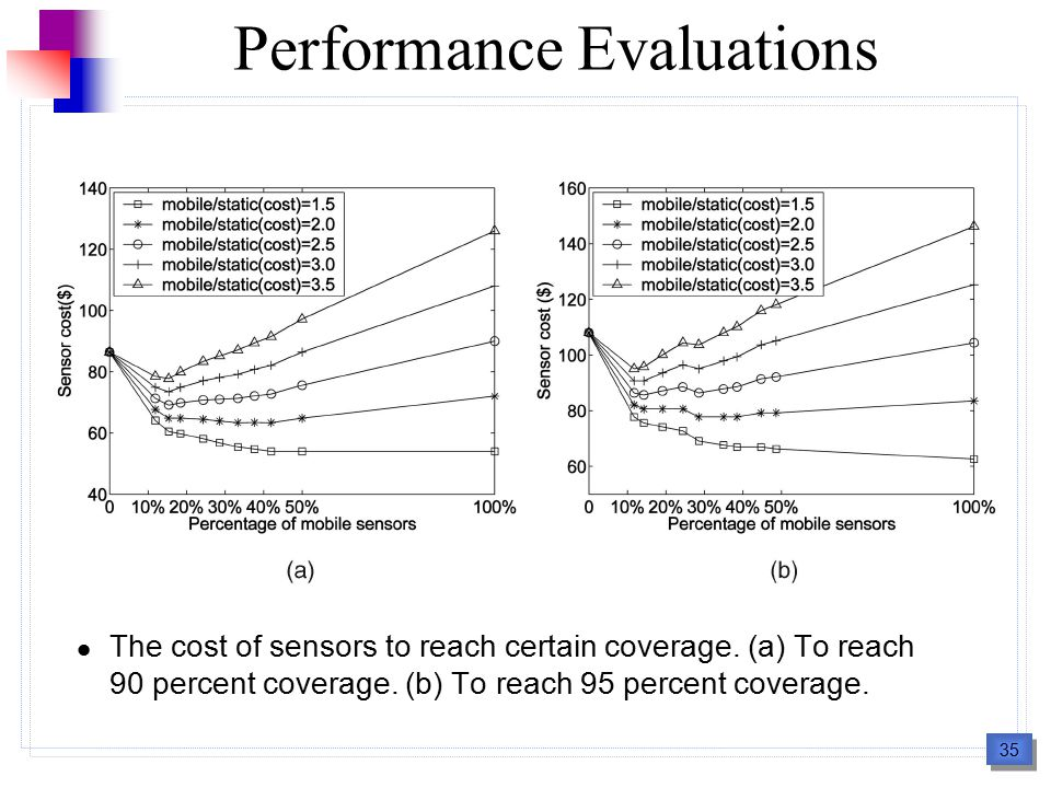 35 Performance Evaluations The cost of sensors to reach certain coverage.