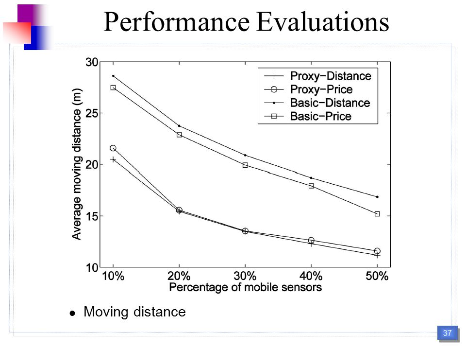 37 Performance Evaluations Moving distance 37