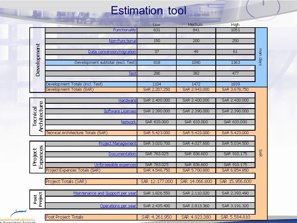 13 Copyright e-Government Program (Yesser) Estimation tool