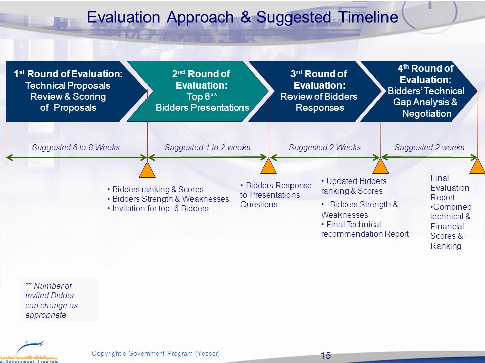 15 Copyright e-Government Program (Yesser) Evaluation Approach & Suggested Timeline 1 st Round of Evaluation: Technical Proposals Review & Scoring of