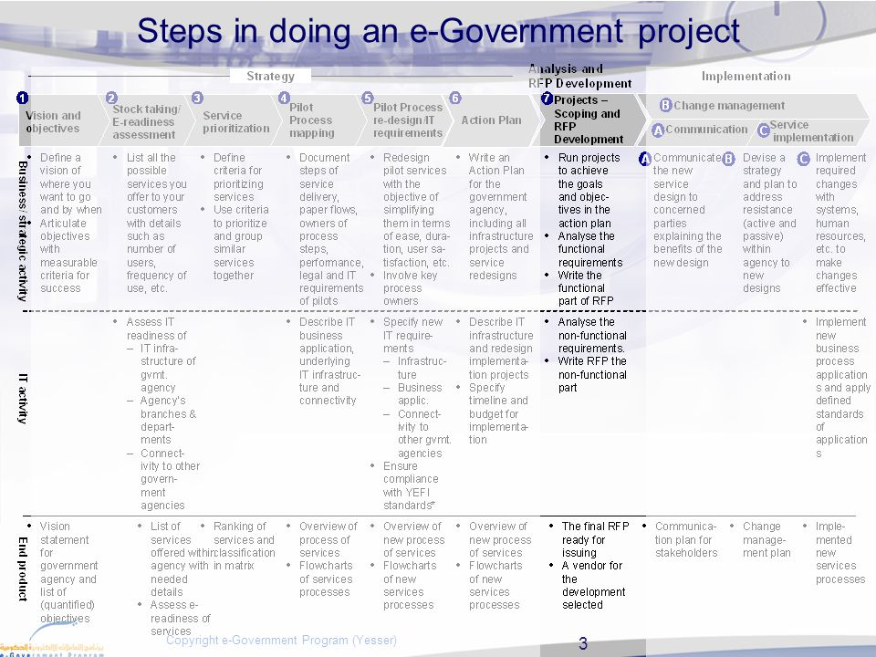 14 Copyright e-Government Program (Yesser) (4) RFP issuing and evaluation process Release the RFP Initial state: - the final e-Service RFP developed Final state: - e-Service vendor selected Select vendor Conduct Pre-Bid meeting Receive proposals Receive RFP Questions Evaluate proposals Submit Clarifications Answers Agency