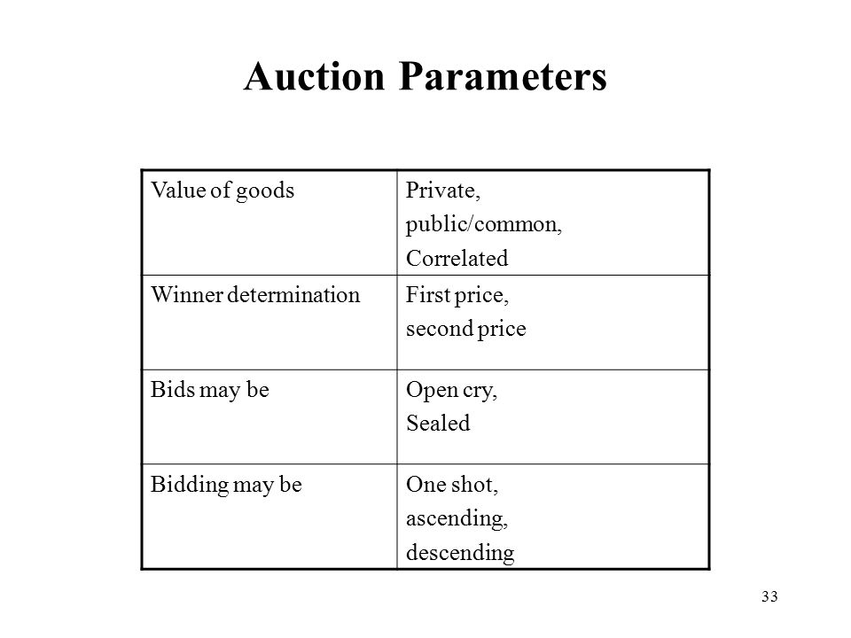 33 Auction Parameters Value of goodsPrivate, public/common, Correlated Winner determinationFirst price, second price Bids may beOpen cry, Sealed Biddi