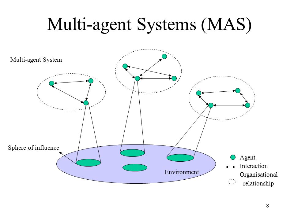 8 Multi-agent Systems (MAS) Environment Sphere of influence Multi-agent System Agent Interaction Organisational relationship