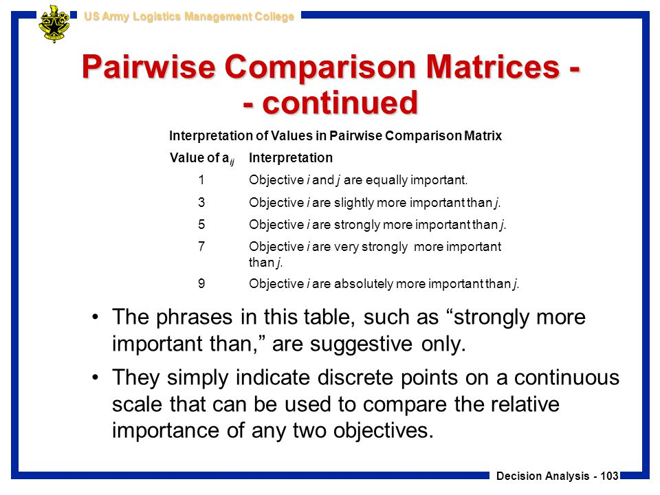 """Decision Analysis - 103 US Army Logistics Management College Pairwise Comparison Matrices - - continued The phrases in this table, such as """"strongly m"""