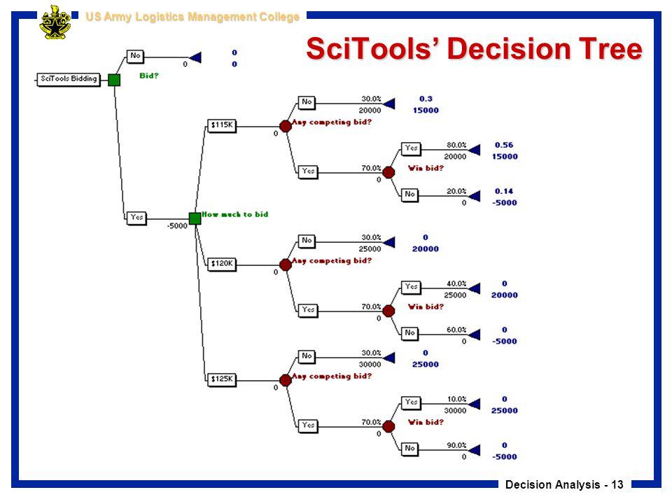 Decision Analysis - 13 US Army Logistics Management College SciTools' Decision Tree