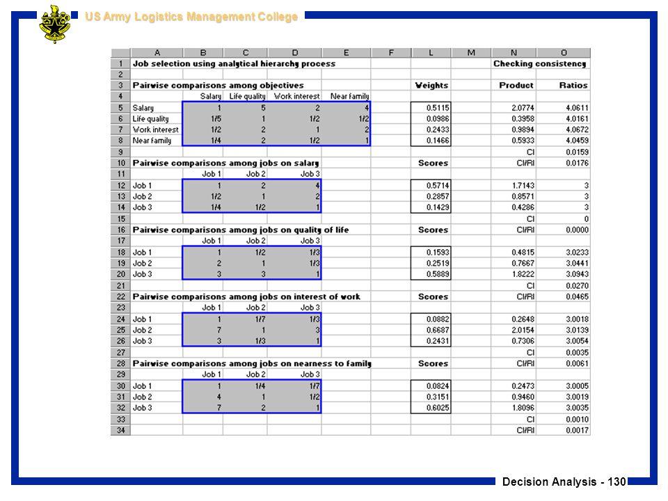 Decision Analysis - 130 US Army Logistics Management College