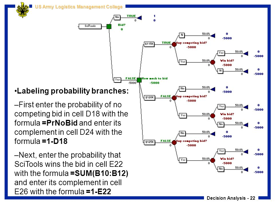 Decision Analysis - 22 US Army Logistics Management College Labeling probability branches: –First enter the probability of no competing bid in cell D1