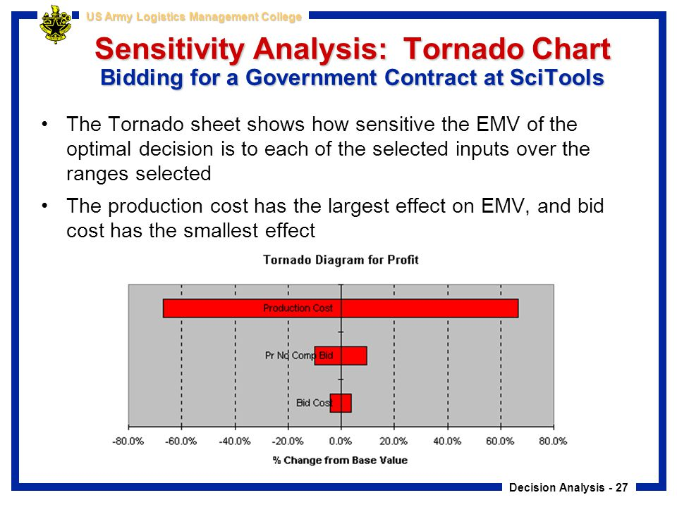 Decision Analysis - 27 US Army Logistics Management College Sensitivity Analysis: Tornado Chart Bidding for a Government Contract at SciTools The Torn