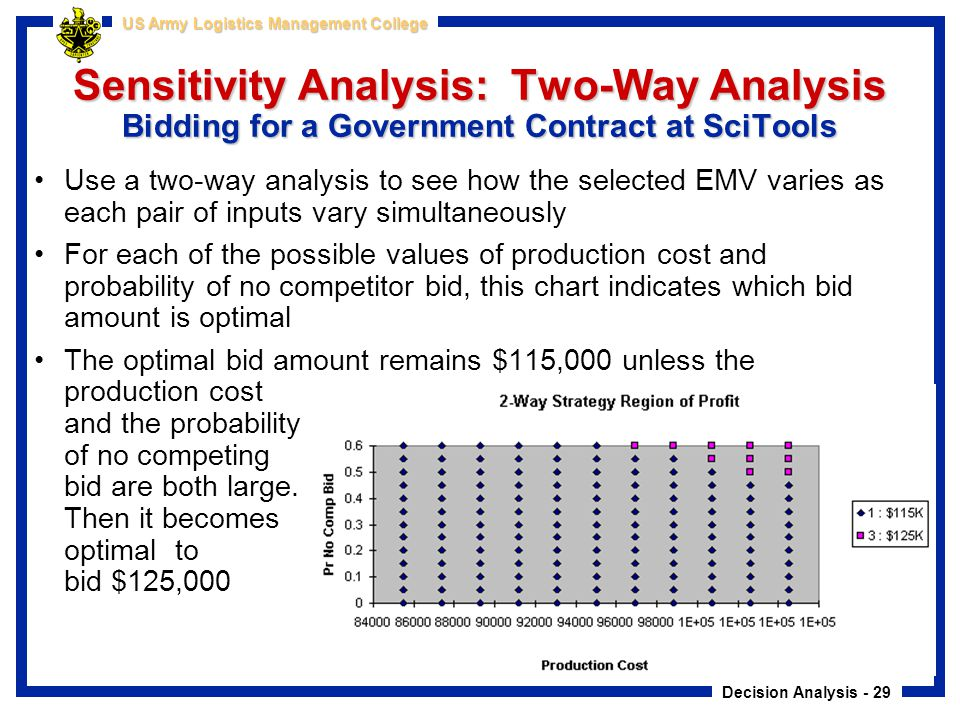Decision Analysis - 29 US Army Logistics Management College Sensitivity Analysis: Two-Way Analysis Bidding for a Government Contract at SciTools Use a