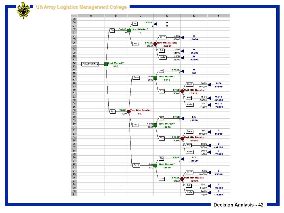 Decision Analysis - 42 US Army Logistics Management College