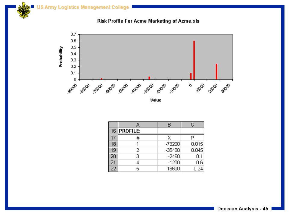 Decision Analysis - 45 US Army Logistics Management College