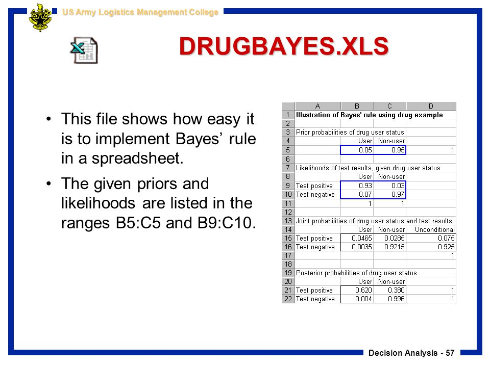 Decision Analysis - 57 US Army Logistics Management College DRUGBAYES.XLS This file shows how easy it is to implement Bayes' rule in a spreadsheet. Th