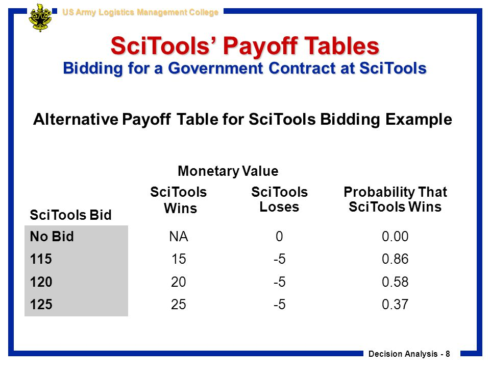 Decision Analysis - 8 US Army Logistics Management College Alternative Payoff Table for SciTools Bidding Example Monetary Value SciTools Bid SciTools