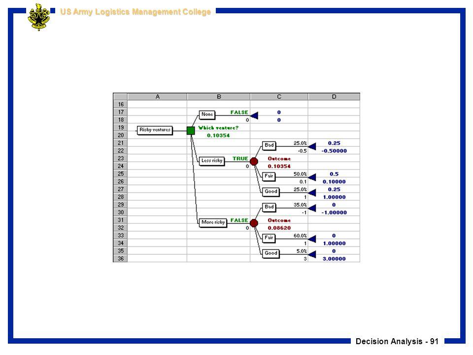 Decision Analysis - 91 US Army Logistics Management College