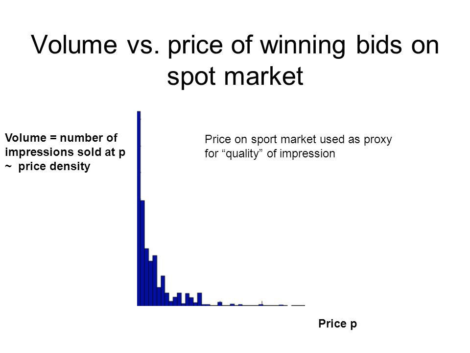 Volume vs. price of winning bids on spot market Volume = number of impressions sold at p ~ price density Price p Price on sport market used as proxy f