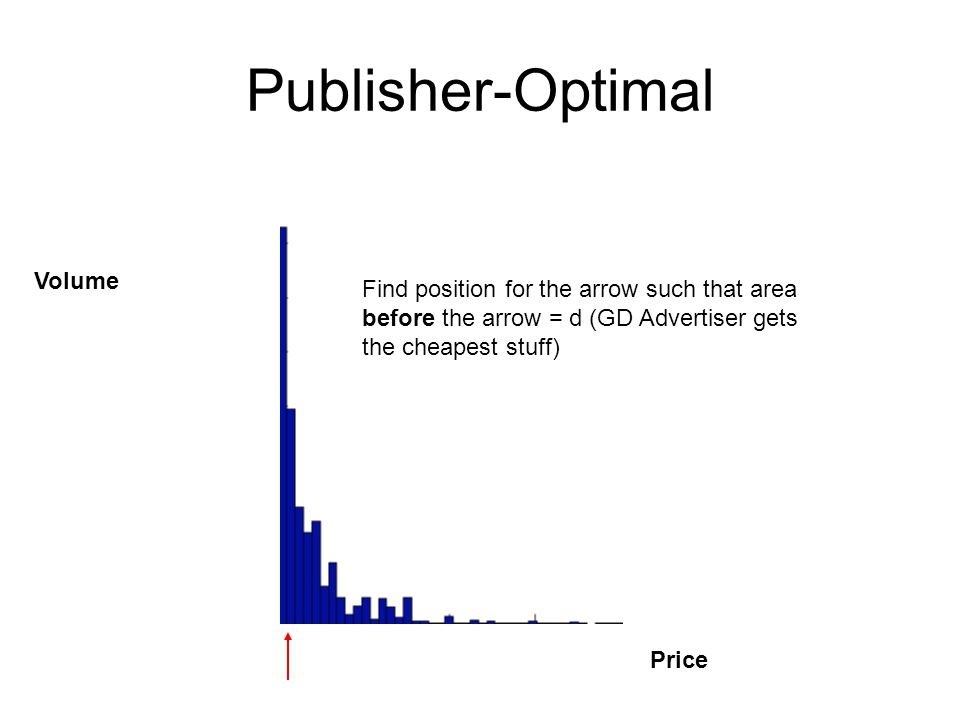 Publisher-Optimal Volume Price Find position for the arrow such that area before the arrow = d (GD Advertiser gets the cheapest stuff)