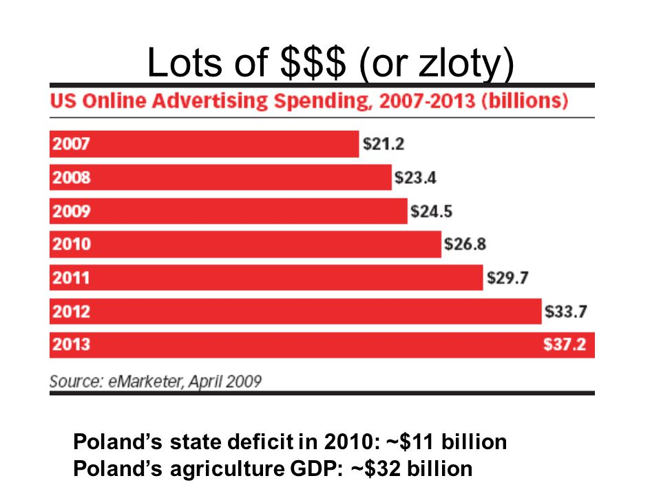 Lots of $$$ (or zloty) Poland's state deficit in 2010: ~$11 billion Poland's agriculture GDP: ~$32 billion