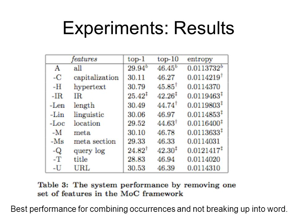 Experiments: Results Best performance for combining occurrences and not breaking up into word.