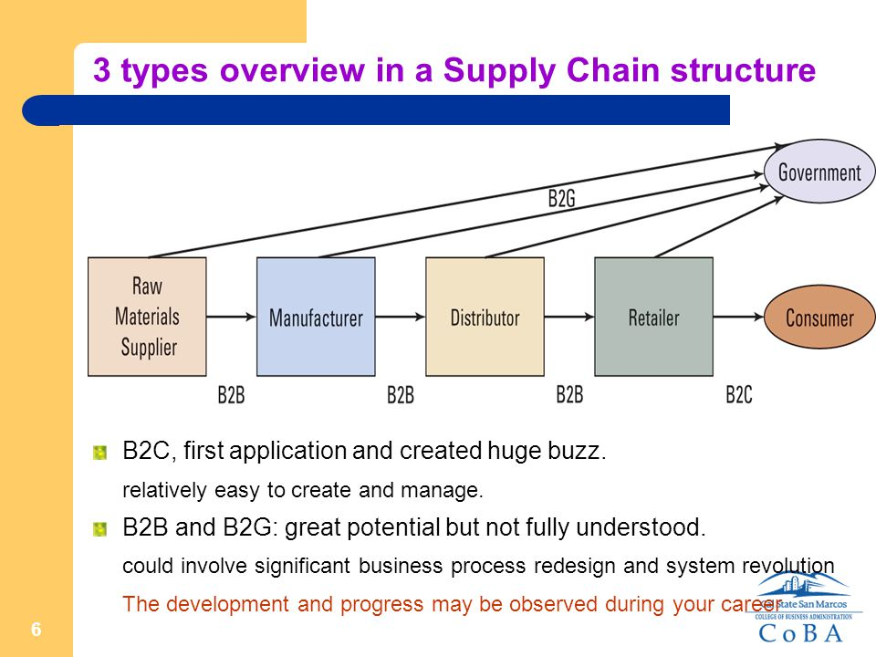 6 3 types overview in a Supply Chain structure B2C, first application and created huge buzz.