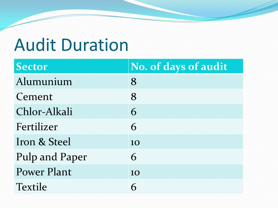 Audit Duration SectorNo.