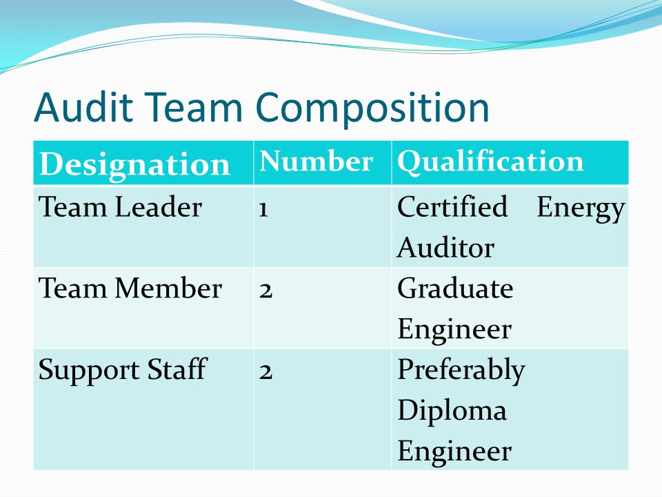 Audit Team Composition Designation NumberQualification Team Leader1 Certified Energy Auditor Team Member2 Graduate Engineer Support Staff2Preferably Diploma Engineer