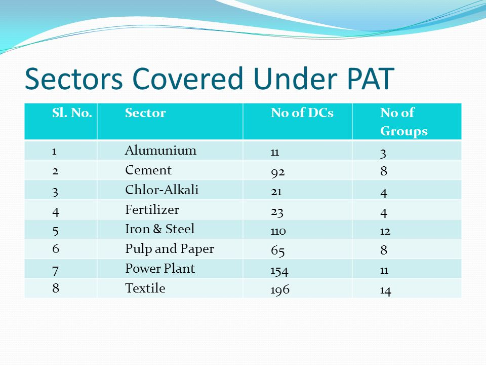 Sectors Covered Under PAT Sl.