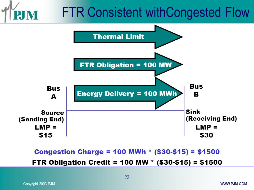 Copyright 2003 PJM WWW.PJM.COM 23 FTR Consistent withCongested Flow Thermal Limit FTR Obligation = 100 MW Congestion Charge = 100 MWh * ($30-$15) = $1500 FTR Obligation Credit = 100 MW * ($30-$15) = $1500 LMP = $30 LMP = $15 Source (Sending End) Sink (Receiving End) Bus B Bus A Energy Delivery = 100 MWh