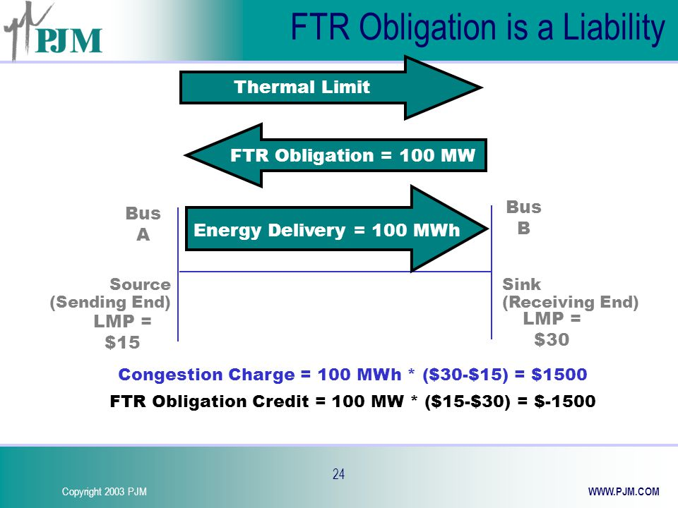 Copyright 2003 PJM WWW.PJM.COM 24 Thermal Limit FTR Obligation = 100 MW Congestion Charge = 100 MWh * ($30-$15) = $1500 FTR Obligation Credit = 100 MW * ($15-$30) = $-1500 LMP = $30 LMP = $15 Source (Sending End) Sink (Receiving End) Bus B Bus A Energy Delivery = 100 MWh FTR Obligation is a Liability