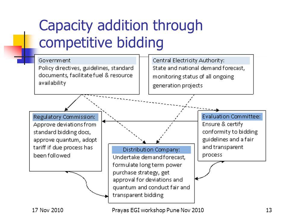 Capacity addition through competitive bidding 17 Nov 201013Prayas EGI workshop Pune Nov 2010