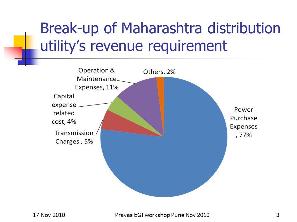Break-up of Maharashtra distribution utility's revenue requirement 17 Nov 20103Prayas EGI workshop Pune Nov 2010