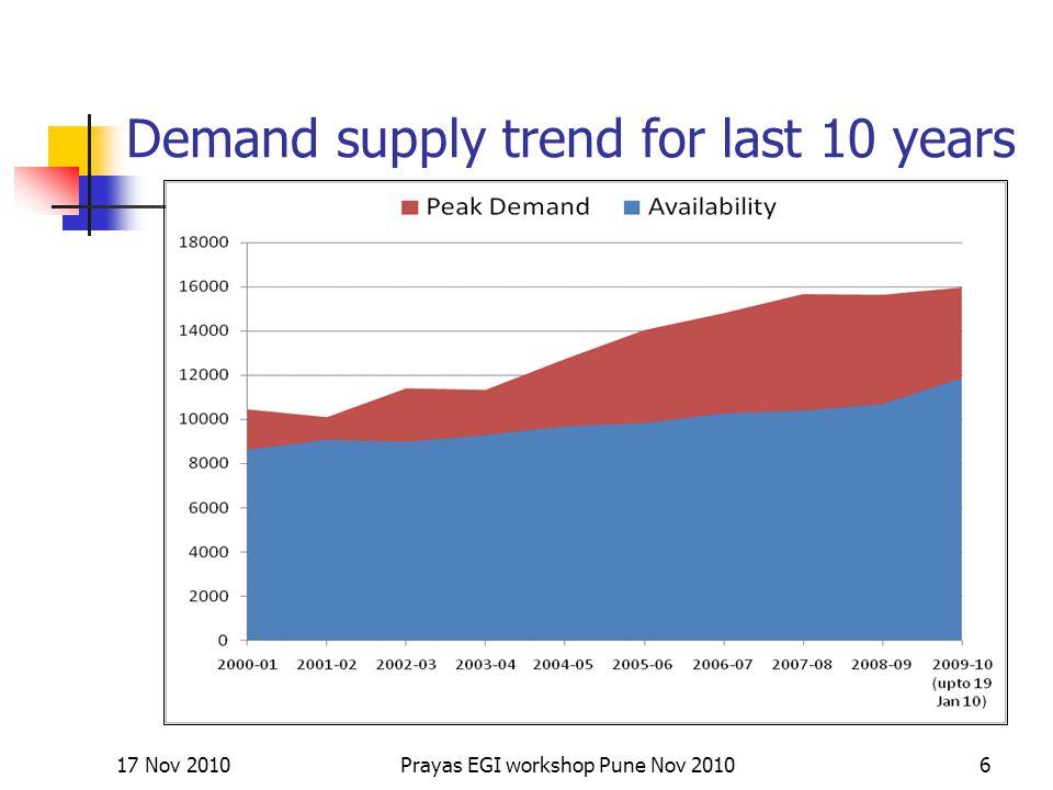 Demand supply trend for last 10 years 17 Nov 20106Prayas EGI workshop Pune Nov 2010