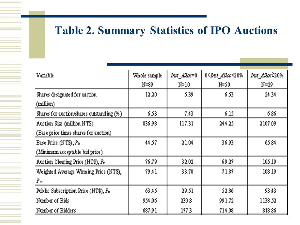Table 2. Summary Statistics of IPO Auctions