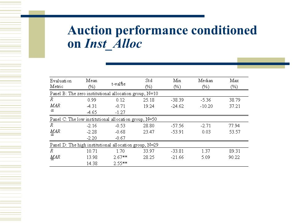 Auction performance conditioned on Inst_Alloc