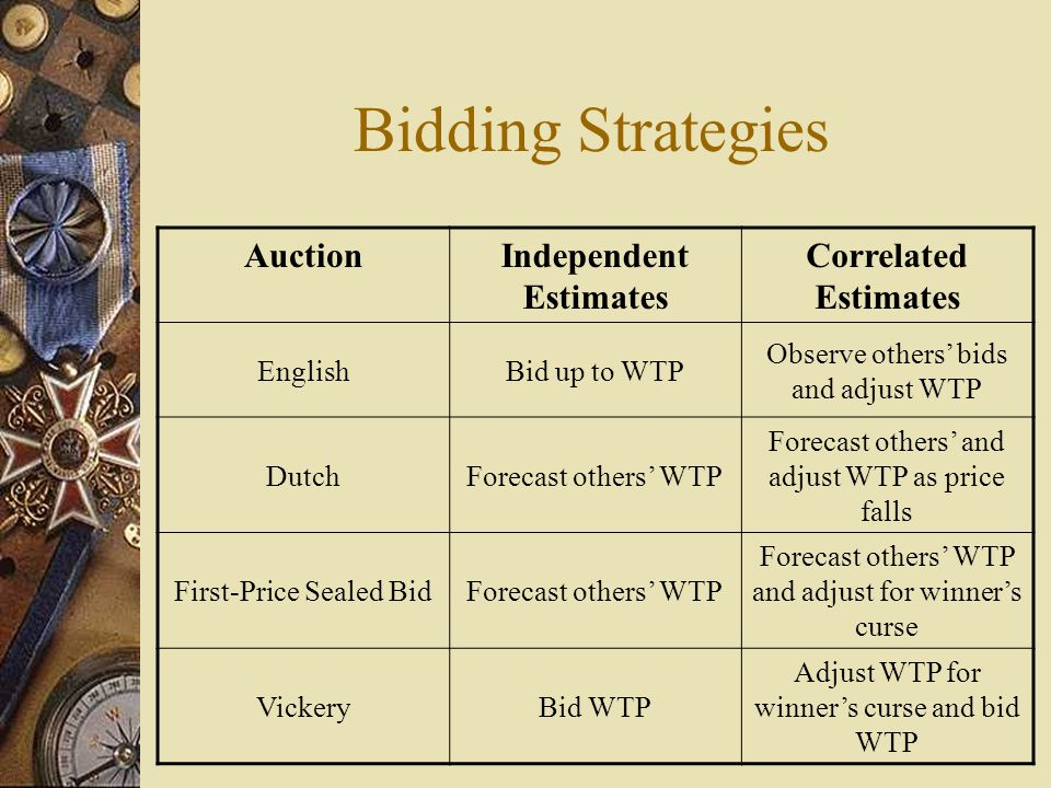 Bidding Strategies AuctionIndependent Estimates Correlated Estimates EnglishBid up to WTP Observe others' bids and adjust WTP DutchForecast others' WTP Forecast others' and adjust WTP as price falls First-Price Sealed BidForecast others' WTP Forecast others' WTP and adjust for winner's curse VickeryBid WTP Adjust WTP for winner's curse and bid WTP