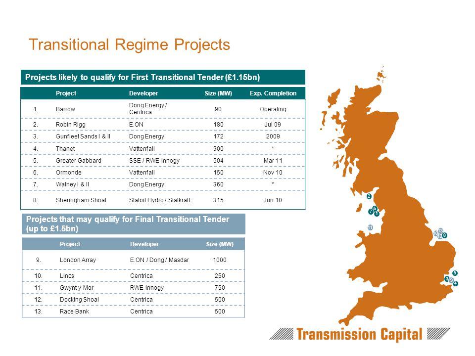 Transitional Regime Projects ProjectDeveloperSize (MW)Exp.