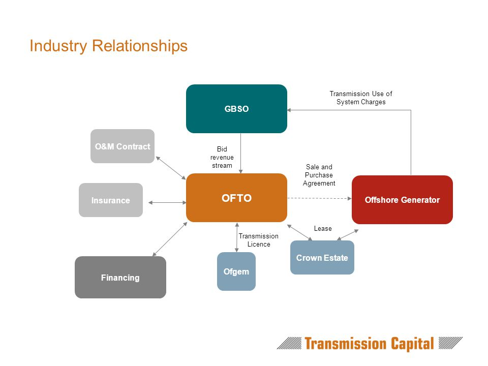 Industry Relationships OFTO GBSO O&M Contract Ofgem Offshore Generator Crown Estate Lease Sale and Purchase Agreement Transmission Licence Bid revenue stream Transmission Use of System Charges Insurance Financing