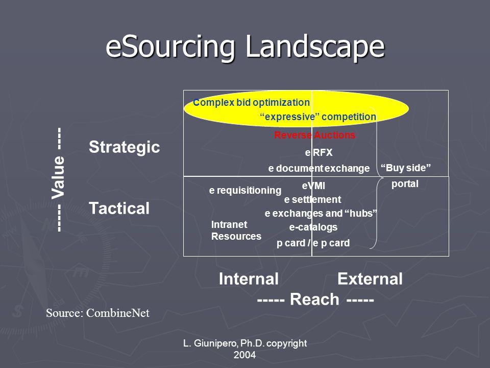 L. Giunipero, Ph.D. copyright 2004 eSourcing Landscape Strategic Tactical Internal External ----- Reach ----- ----- Value ---- e document exchange Rev