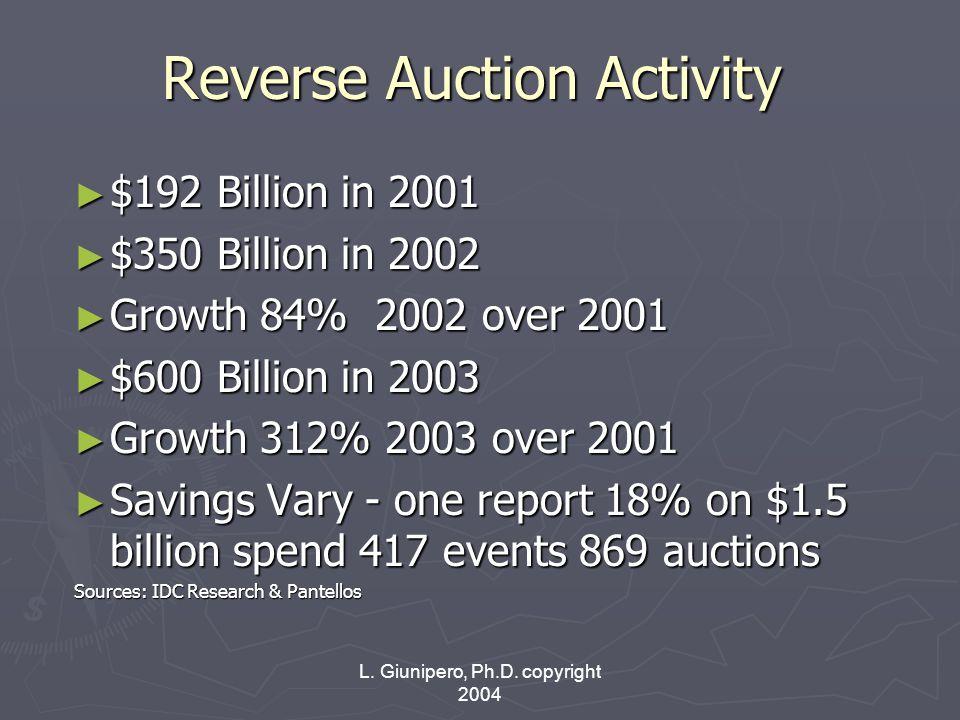 L. Giunipero, Ph.D. copyright 2004 Reverse Auction Activity ► $192 Billion in 2001 ► $350 Billion in 2002 ► Growth 84% 2002 over 2001 ► $600 Billion i