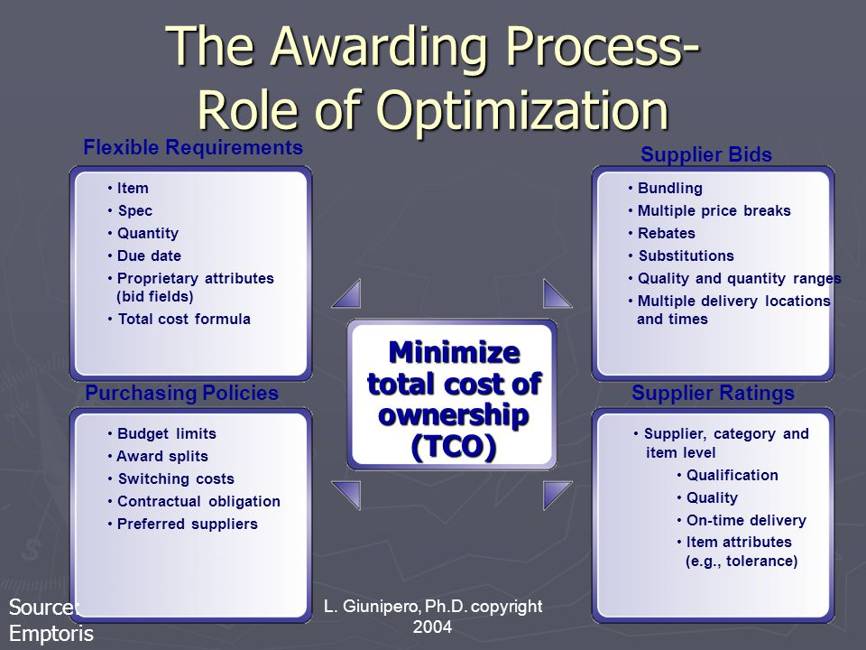 L. Giunipero, Ph.D. copyright 2004 Supplier Bids Purchasing PoliciesSupplier Ratings Flexible Requirements The Awarding Process- Role of Optimization