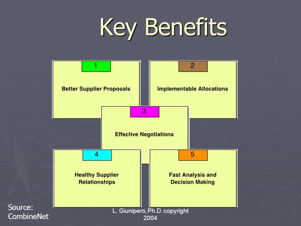 L. Giunipero, Ph.D. copyright 2004 Key Benefits Source: CombineNet
